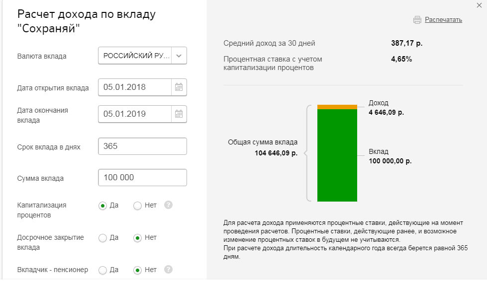 Капитализация вклада в сбербанке по пенсионной карте что минимальная пенсия пенсионера в кировской области