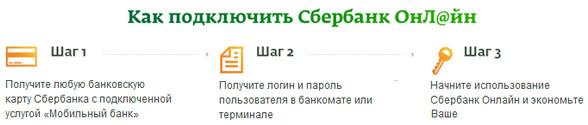 http://profinances24.ru/img/399/podkluchenie_sberbank_online_3shaga762.jpg