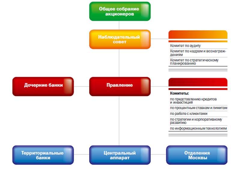 Структура ПАО Сбербанк