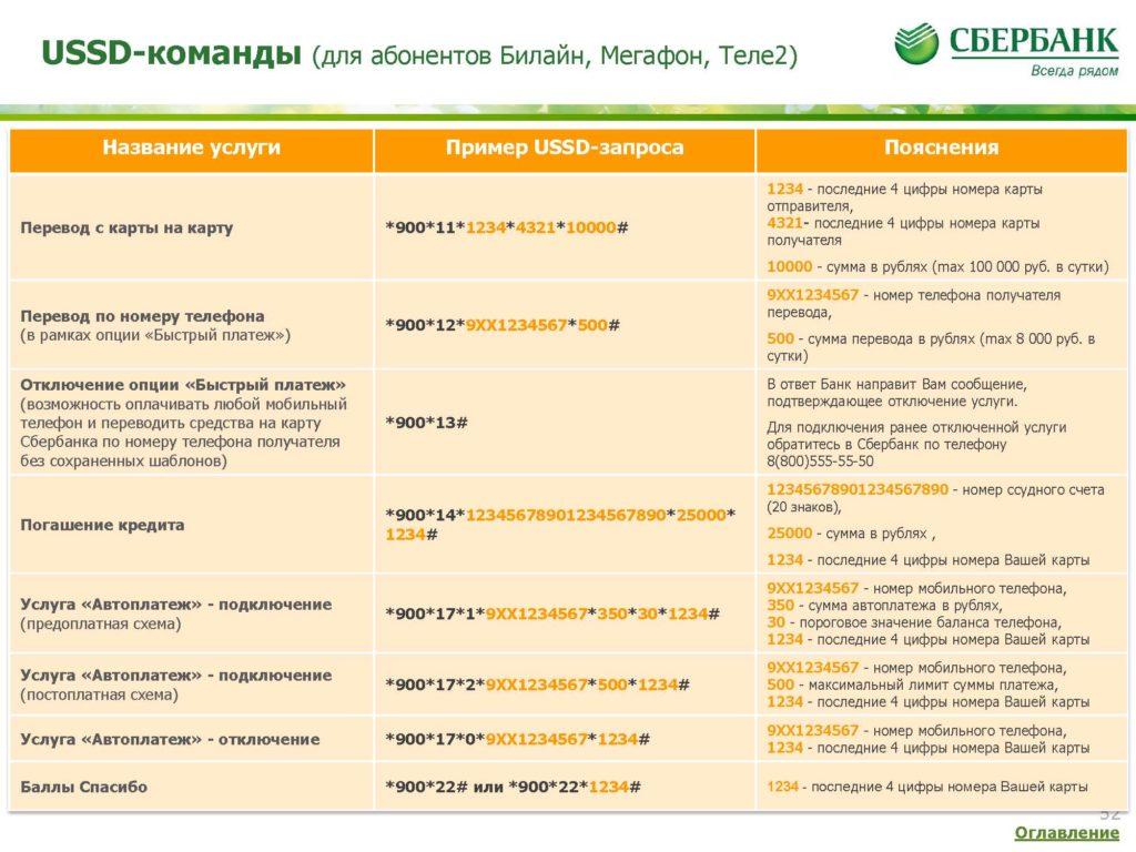 USSD-запросы Мобильного банка