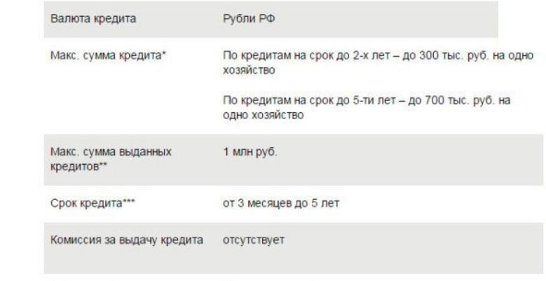 Кредит на развитие ЛПХ в Сбербанке