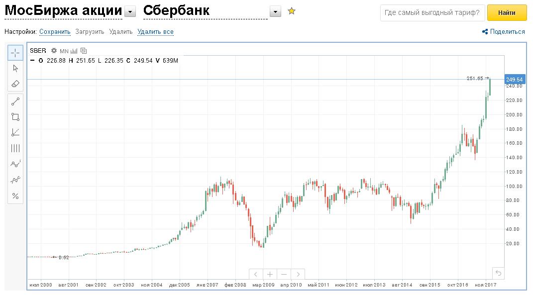 Фото №1. Стоимость акций Сбербанка в 2001-2017 годах