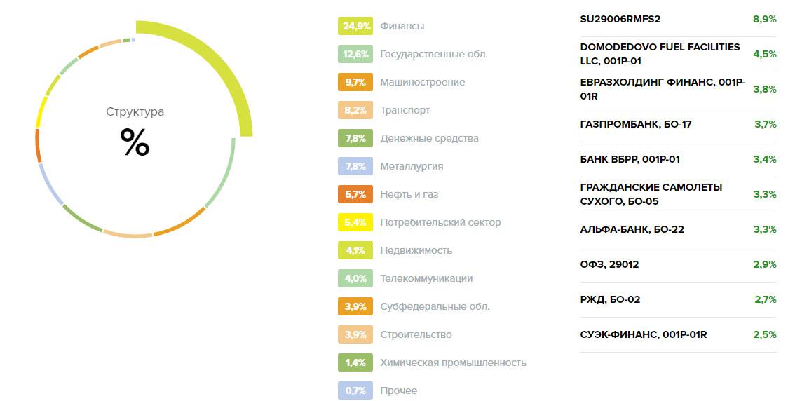 Структура фонда «Илья Муромец»