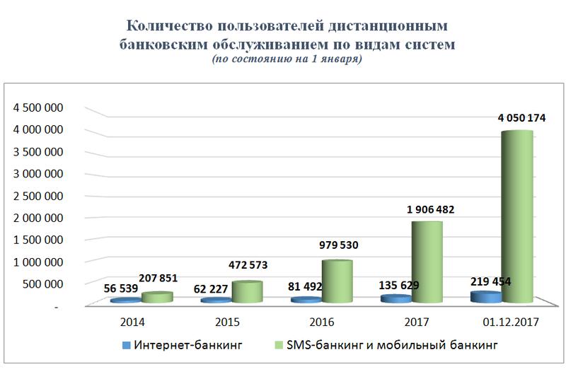 Фото №1. Рост популярности систем ДБО от Сбербанка