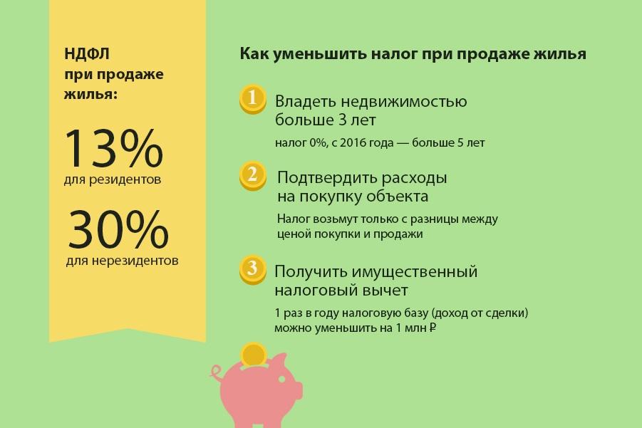 Фото №3. Особенности налога с продаж при реализации жилья