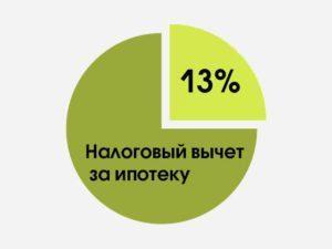 Справка о выплаченных процентах в Сбербанке