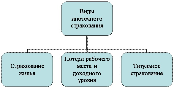 Рис.1. Виды страхования