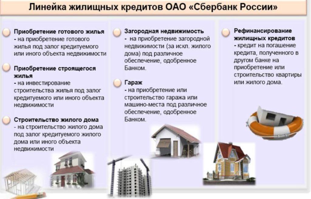 Рис.2. Основные виды кредитов на жилье