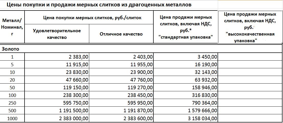 Как узнать актуальный курс золота в Сбербанке?