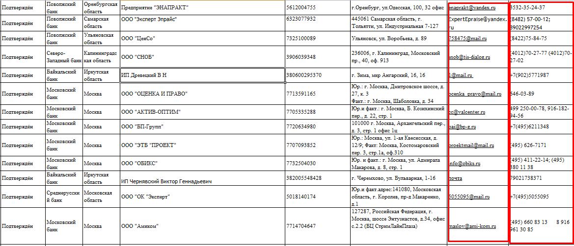 Оценочные компании для ипотеки в Сбербанке
