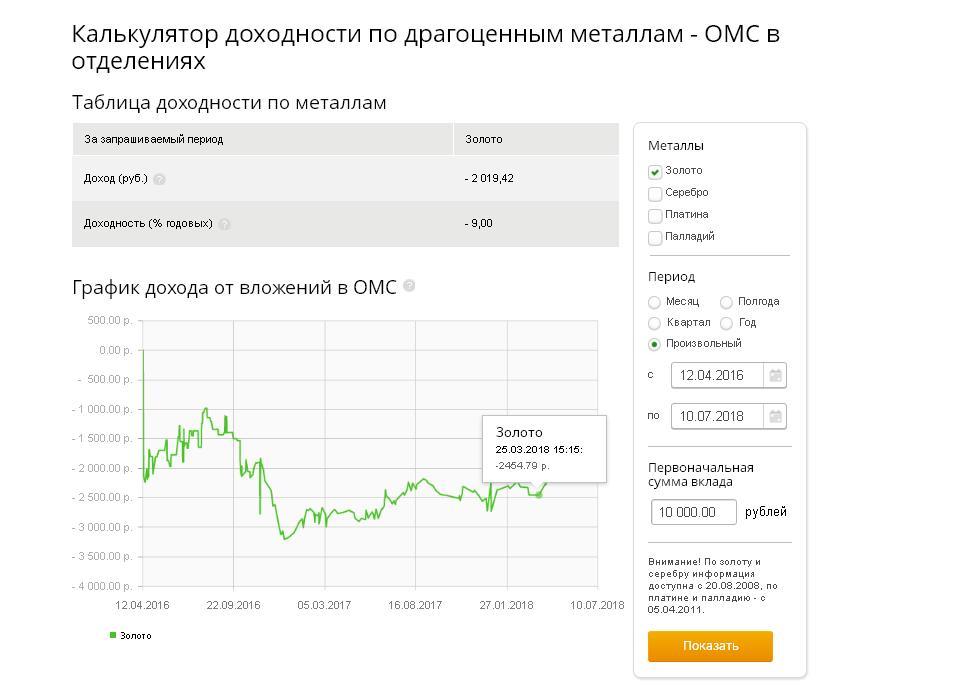 Цены на золото в сбербанке на сегодня