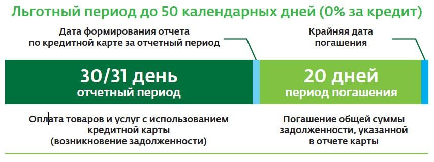 Условия по кредитным картам Сбербанка