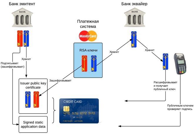 Транзакции по банковской карте Сбербанка