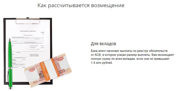 Страховка вкладов в сбербанке