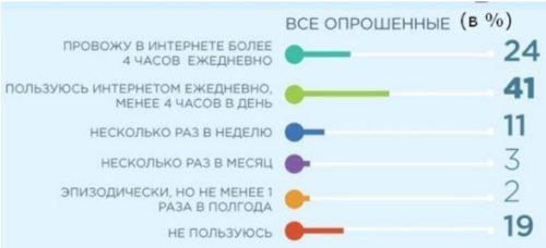 Статистика пользователей интернета в России