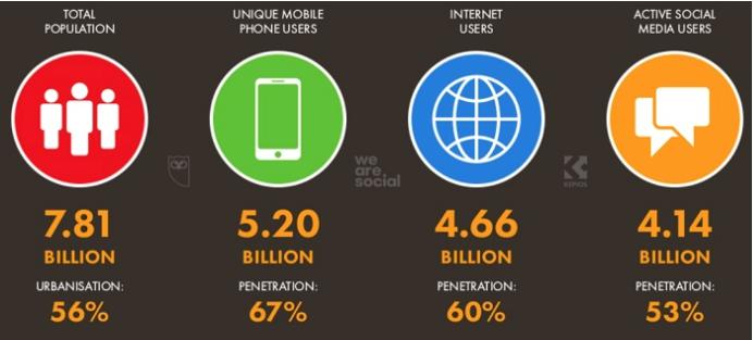 Статистика интернета в странах мира