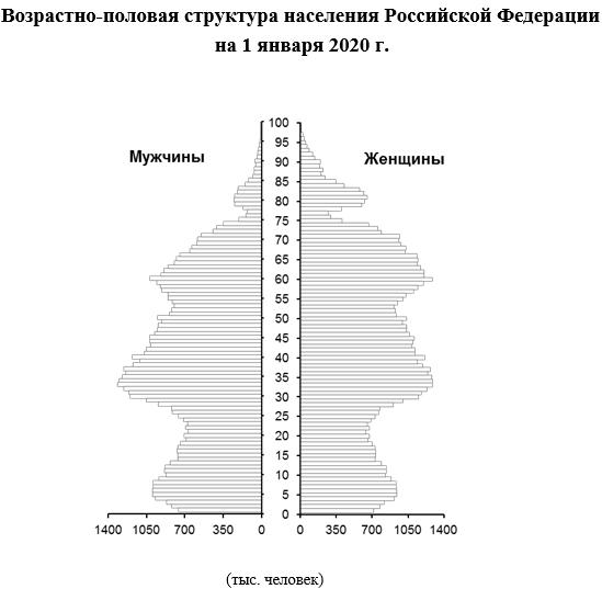 Распределение населения России по возрастным группам