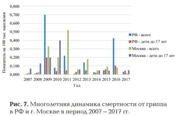 Статистика заболеваемости и смертности от гриппа в России