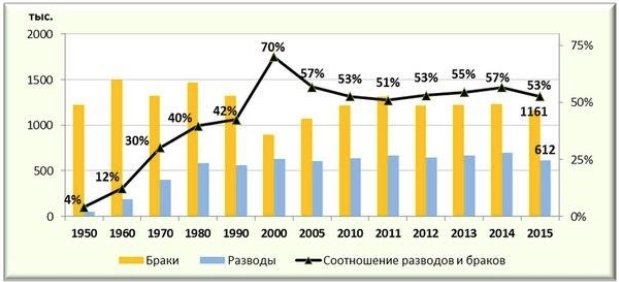 Статистика разводов и браков по Росстату