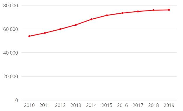 Уровень образования в России - данные Росстат