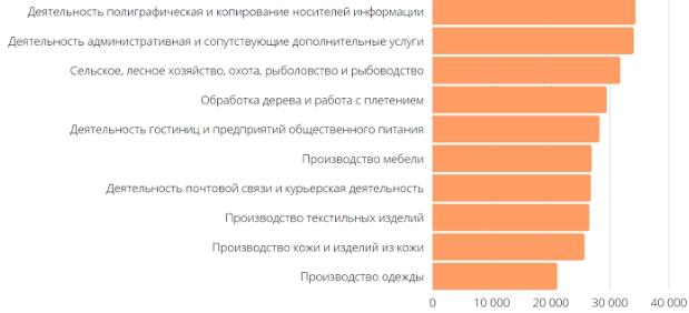 Средняя зарплата в России по Росстату