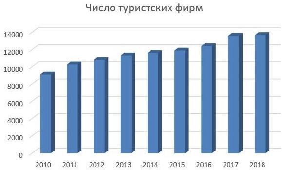 Статистика туризма по данным АТОР и Росстата