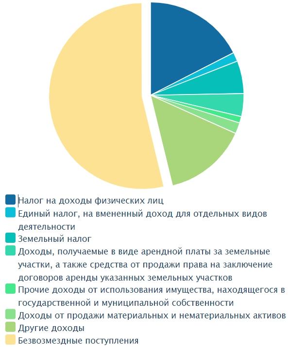 Бюджет Екатеринбурга