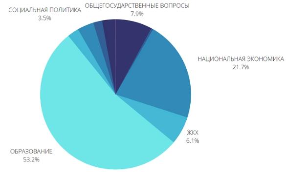Обзор бюджета Саратова