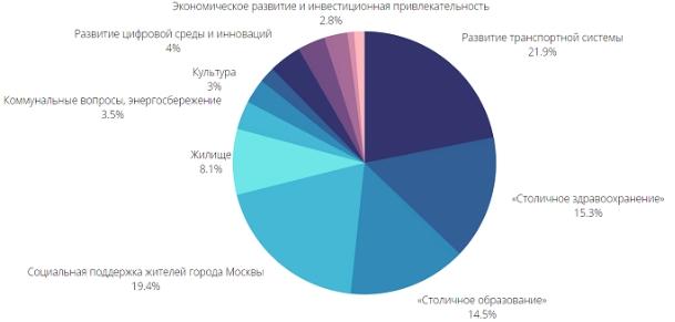 Бюджет Москвы по Росстату