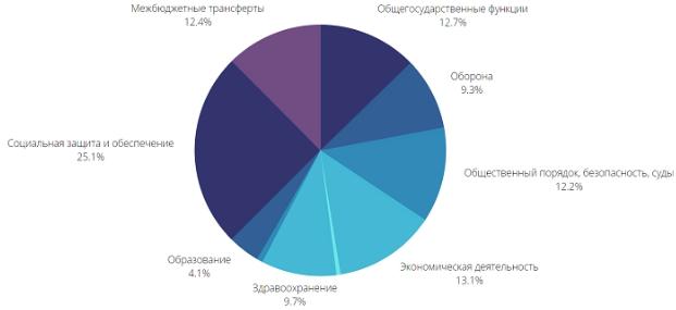 Бюджет Армии Украины