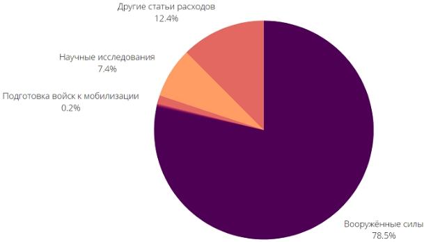 Бюджет Армии России по Росстату
