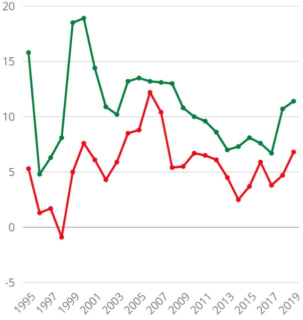 Средняя рентабельность по отраслям по Росстату