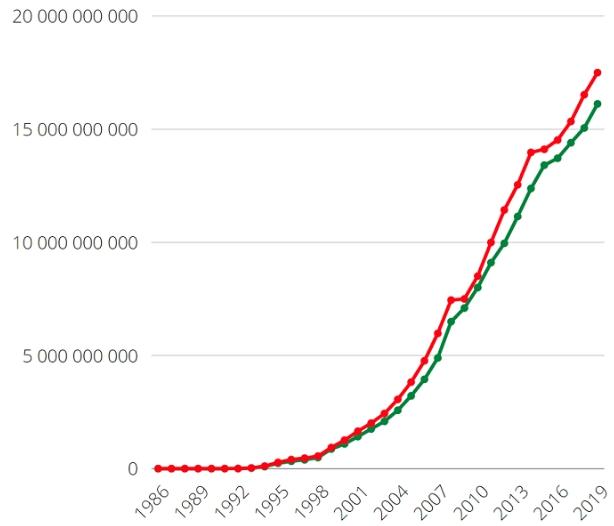 Оборот розничной торговли в России по данным Росстата