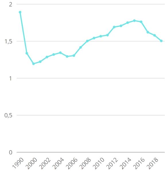 Статистика рождаемости в России по Росстату