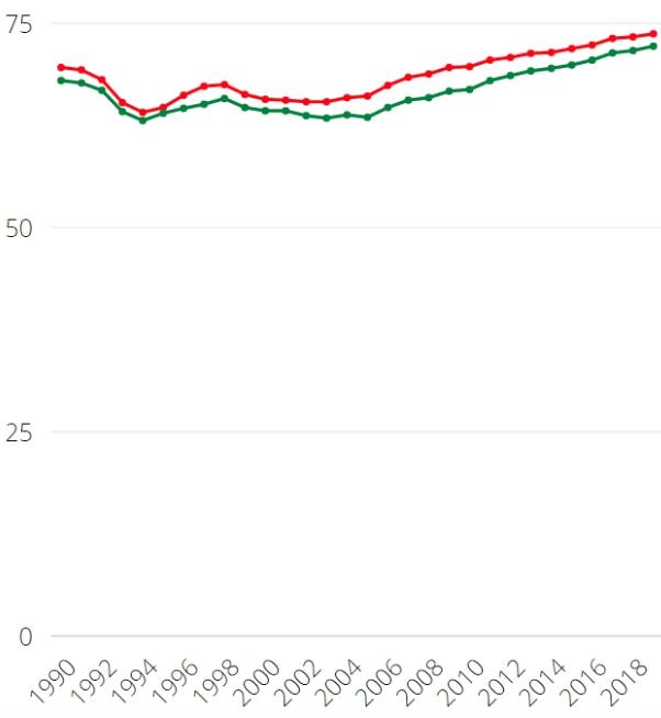Продолжительность жизни в России по Росстату