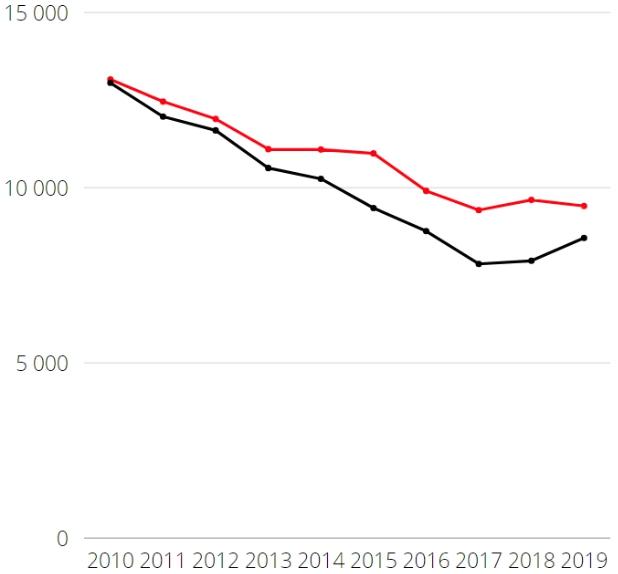 Статистика пожаров в России – данные МЧС России по годам