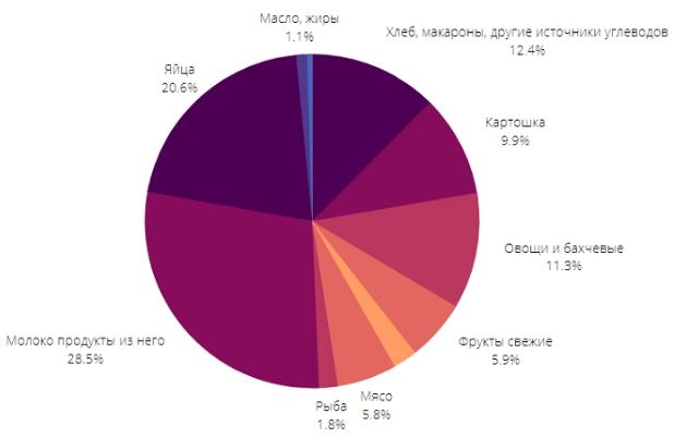 Потребительская корзина в России по Росстату