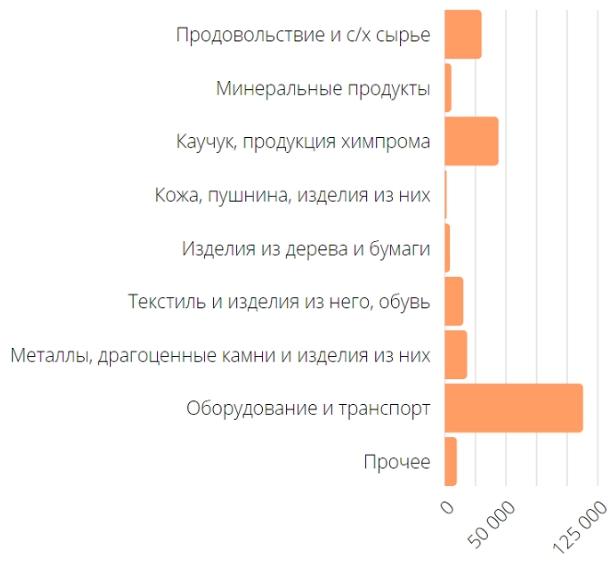 Внешняя торговля России по данным Росстат