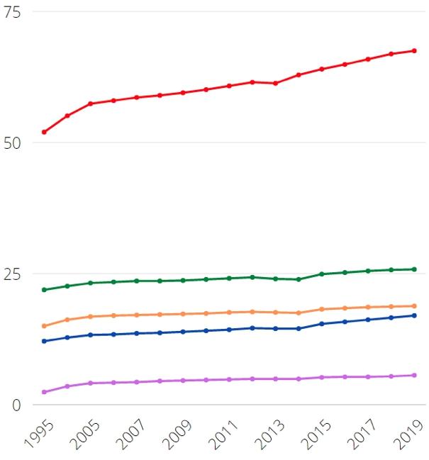 Статистика жилищного фонда в России по Росстату