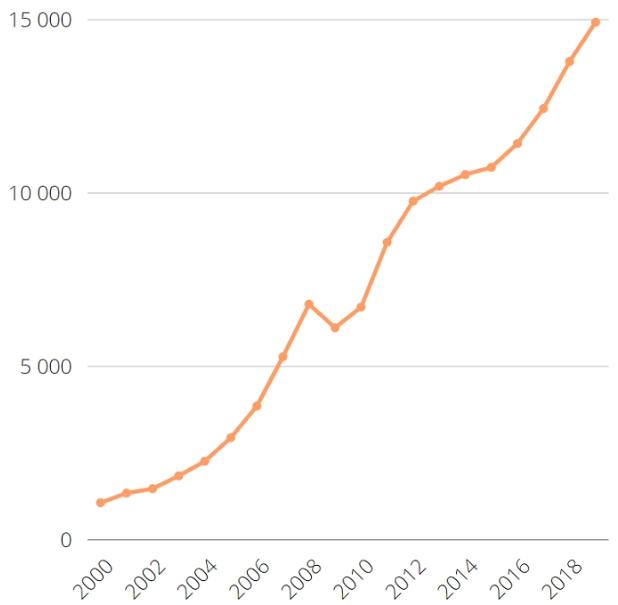 Статистика нефинансовых активов по Росстату