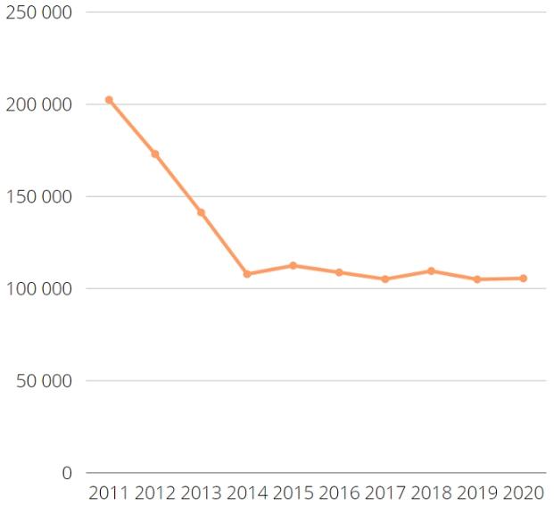 Статистика преступности в России по Росстату