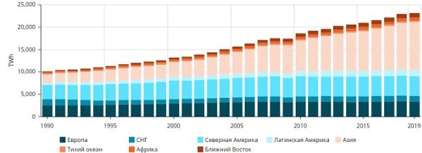 Потребление электроэнергии в России по Росстату