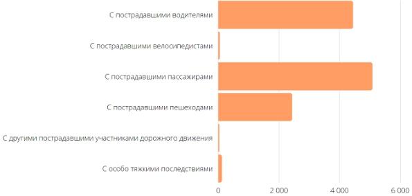 Статистика травматизма в России по Росстату